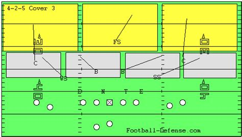 image gallery cover 3 defense the 5 defensive schemes that dominate joe daniel football