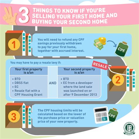 things to know when buying a house 3 things to know if you are selling your first home and