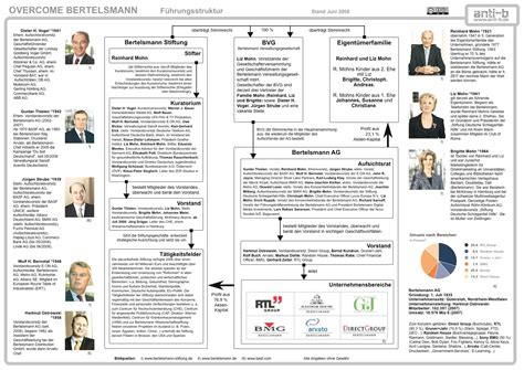erste bank organigramm bertelsmann www wem gehoert die welt de