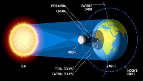 serbi dunia penddidikan makalah bumi bulan