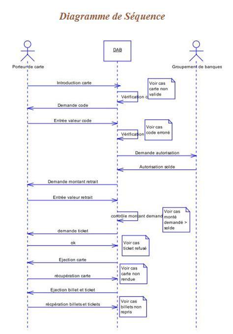 diagramme uml de séquence uml diagramme de s 233 quence exercice corrig 233 gestion des