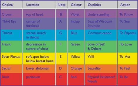 numerology colors aura colour guide new aura color chart