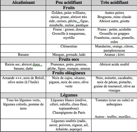 lista alimenti acidi equilibre acide base aliments acides inflammation ph acide