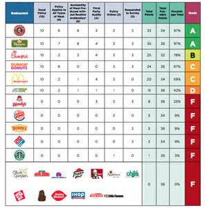 awn rankings most fast food restaurants get a failing grade on