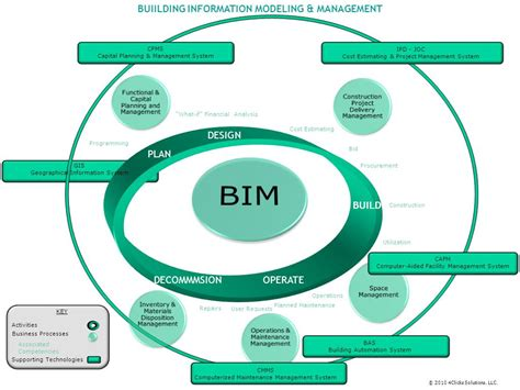 design management bim key theme of bau 2017 digital design construction and