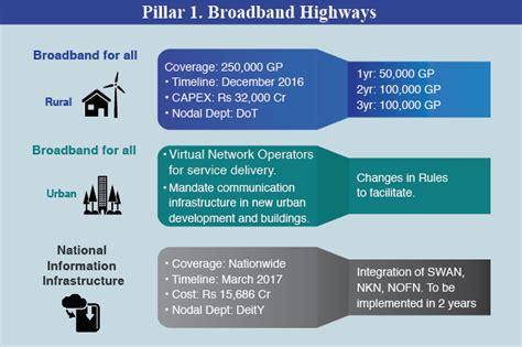unveiled pillar 1 study guide books pillar 1 broadband highways