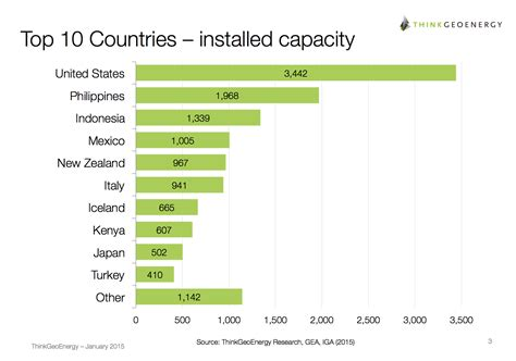 Top 10 New To by Newest List Of The Top 10 Countries In Geothermal Power