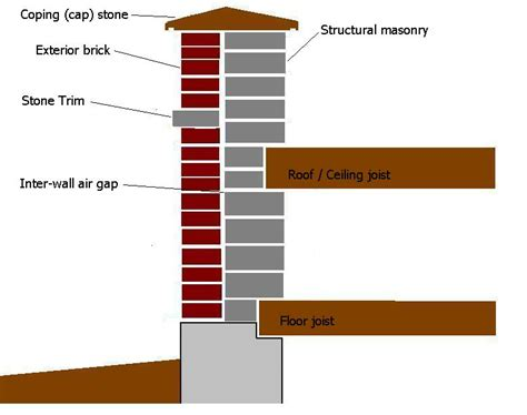 ph floor meaning floor joist construction definition review home co