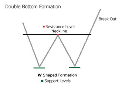 pattern formation test forex double bottom chart pattern