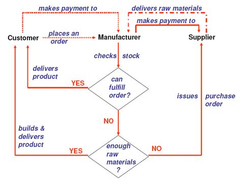 supply chain management workflow figure 1 supply chain management process workflow