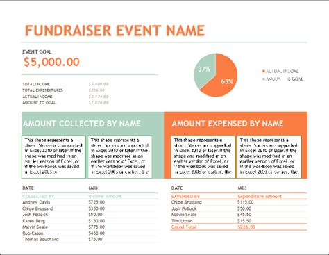 fundraiser event budget template formal word templates