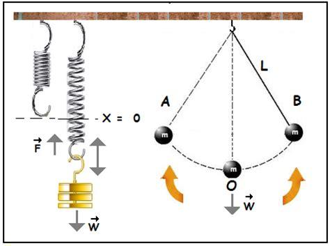 imagenes en movimiento html ejemplos movimiento arm 243 nico simple mas movimiento peri 243 dico y