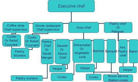 Kitchen Organization Diagram Food Ingredients And Basic Cooking Methods An Exle Of