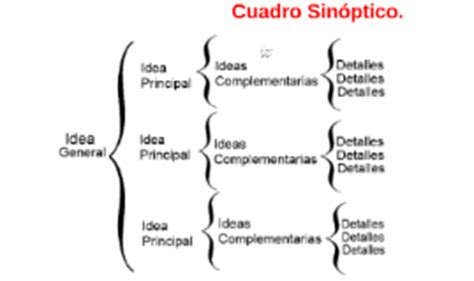 como hacer un cuadro sinoptico cuadro sinoptico related keywords cuadro sinoptico long