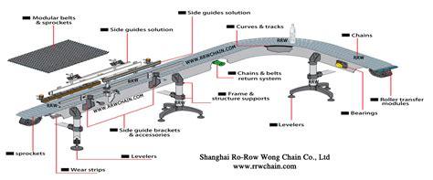 table top chain conveyor technical center rrw chain