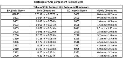 standard chip resistor footprints standard chip component dimensions pcb libraries forum page 1