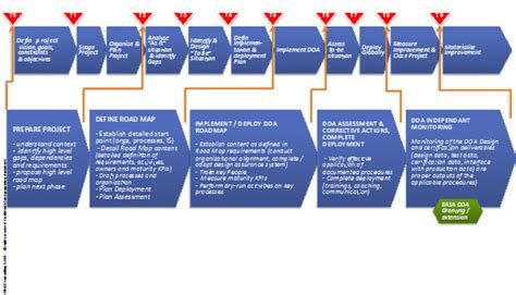 DOA RoadMap(c)   R&R Consulting   alignment with EASA part