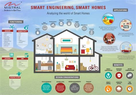 smart home smart engineering