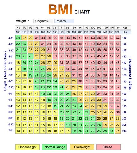 30 Square Meters by Bmi Tables For Adults Full Screen Videos