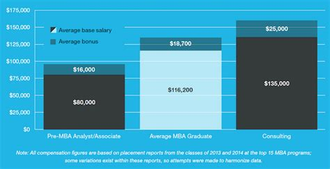 Mba Management Consulting Salary by Consulting Why So Many Mbas Do It
