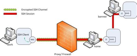 ssh tunneling how to perform remote ssh tunneling infosec addicts
