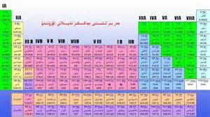 Lu Periodic Table Ujgurske Periodick 233 Tabulky Muslimsky Jazyk V Cine