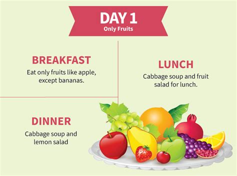 Fruit And Vegetable Detox Diet For Weight Loss by Continuous Dieting Is Not Efficient Take Breaks In Order
