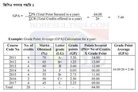 What Is Meant By Gpa Inan Mba Programw by National Grading System Calculation In Gpa Bd