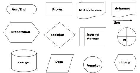 pengertian layout proses pengertian flow chart antar berita