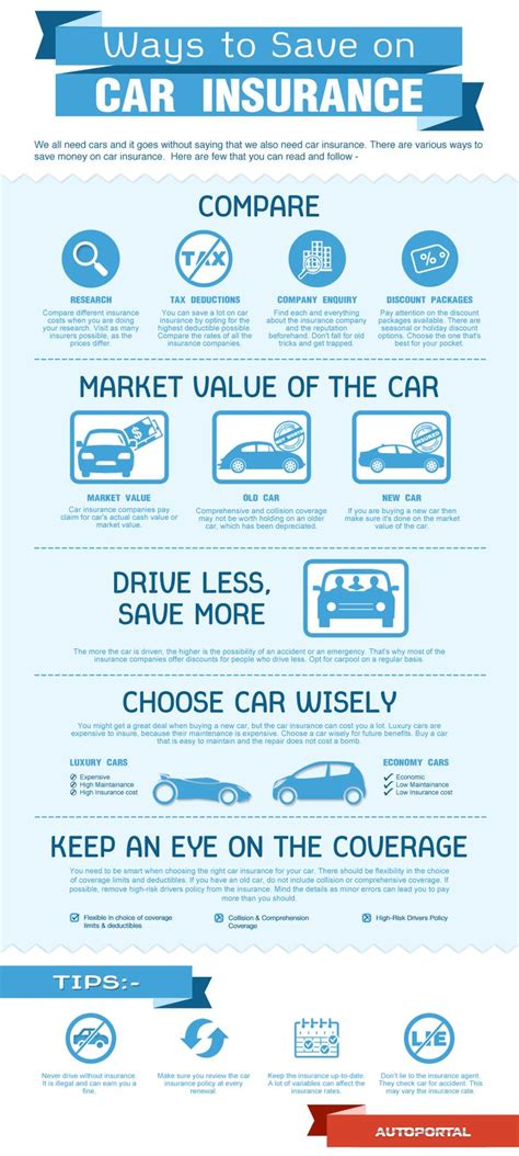 Compare Car Insurance 2 by 483 Best Auto Infographics Images On Info