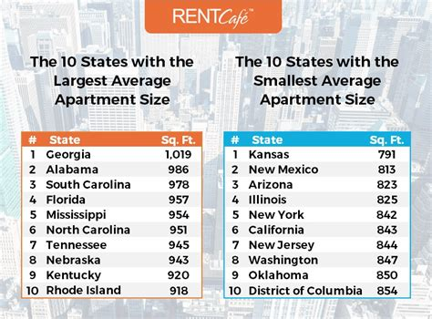 average rent by state how big is a rental home in the us average apartment size