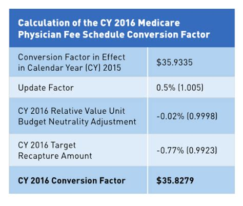 schip reauthorization 2017 medicare fee schedule mostly positive for radiologists in