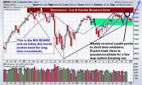 stock basing pattern kol archives etf forecasts swing trades long term