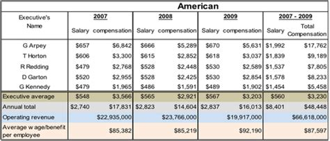 Window Dresser Salary by Us Airline Employee Incentive Plans Largely Window
