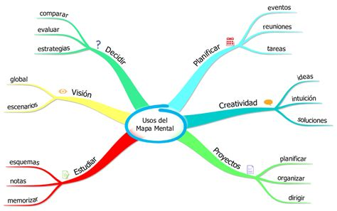 imagenes de mapas mentales animados mapa mental aprende a utilizar mejor tu mente