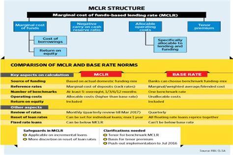 mclr  affect  home loan livemint