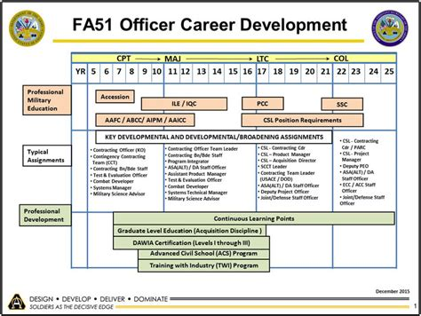 career planning steps usaasc