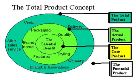 product definition of product by the free dictionary 11 4 product concept definition marketing dictionary mba