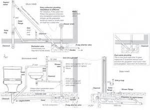 restroom plumbing shop information