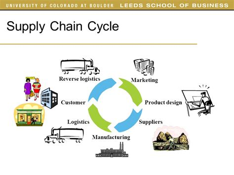 design online marketing caign supply chain management ppt video online download