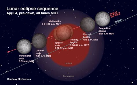 lunar eclipse diagram heads up the easter eclipse of the moon the amazing sky