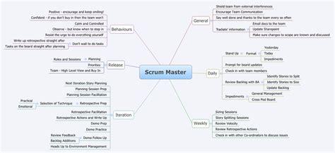 scrum master mind map