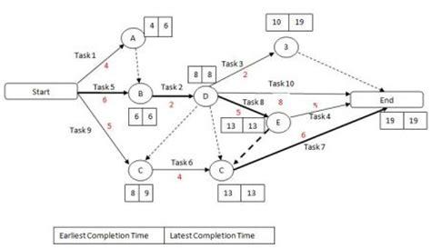 critical path diagram template critical path method cpm projectsucces nl