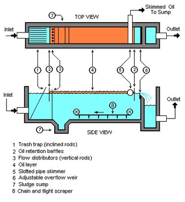 industrial wastewater treatment wikipedia