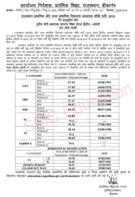 reet level  cut   reet science maths sst hindi english cut  marks