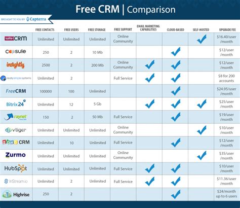 best crm open source the 10 best free and open source crm software solutions
