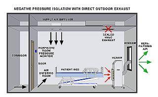 negative air pressure room tb prevention