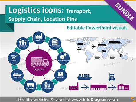 template ppt logistics free supply chain powerpoint templates