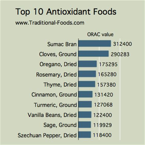 10 Best Antioxidant Foods by Top 10 Antioxidant Foods From Http Www Traditional