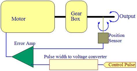 servo motor diagram rc servo electronics projects